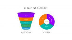 Funnel de ventas de leads vs flywheel de inbound